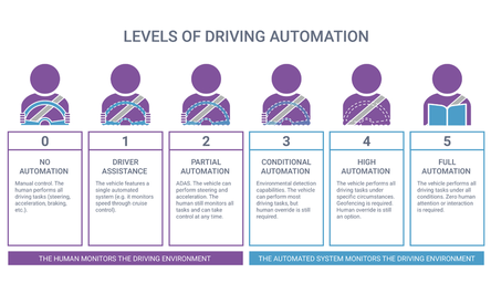 The levels of driving automation