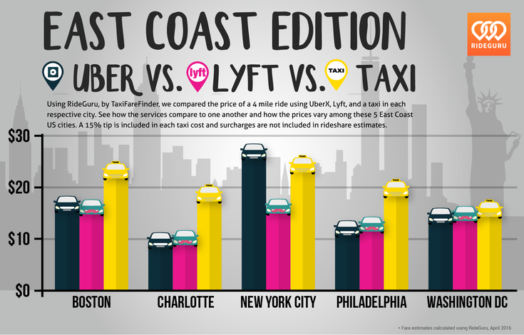 RideGuru - Uber vs  Lyft vs  Taxi: Cost Analysis Across the
