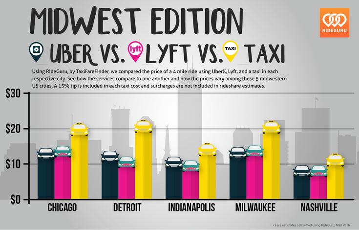 Lyft Vs Uber Prices >> Rideguru Uber Vs Lyft Vs Taxi Cost Analysis Across The United